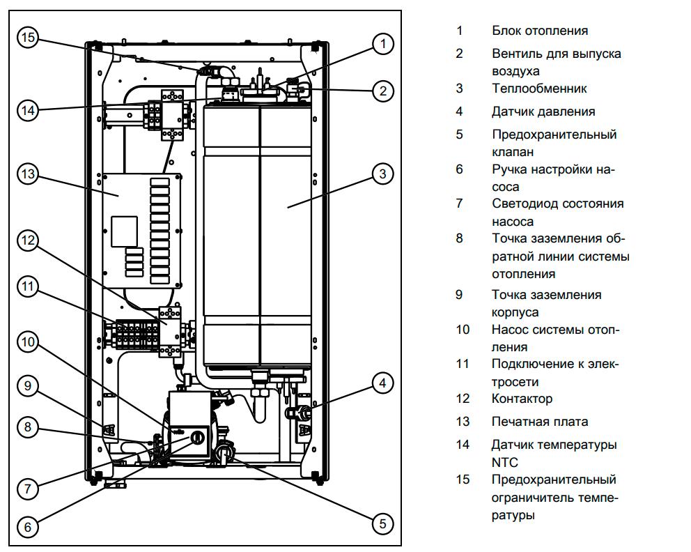 Внутреннее устройство котлов Protherm Скат