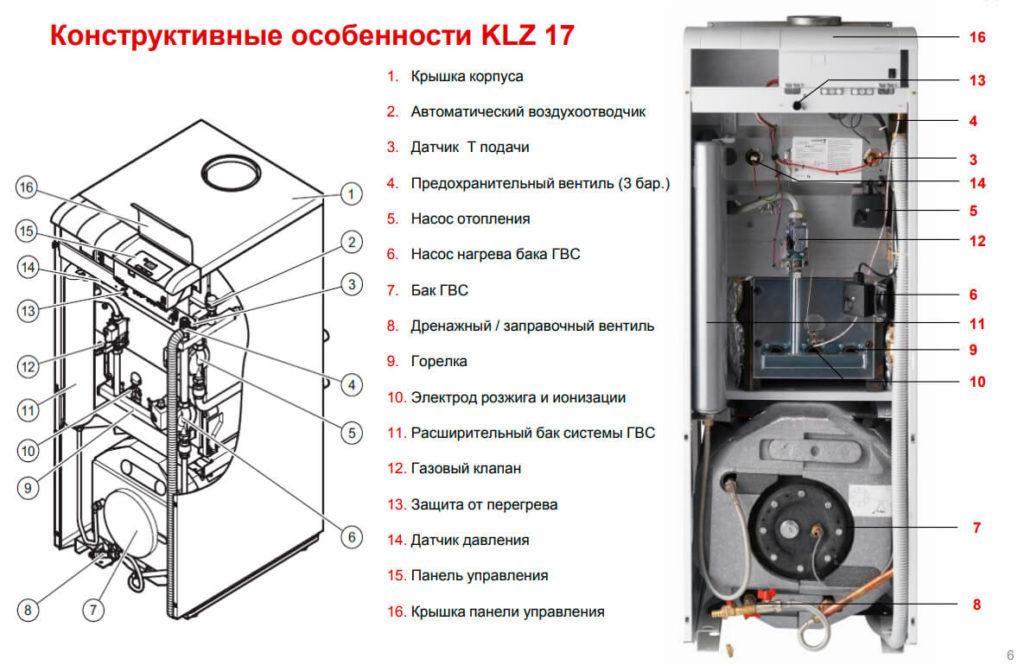 Конструктивные особенности котла Медведь KLZ R17