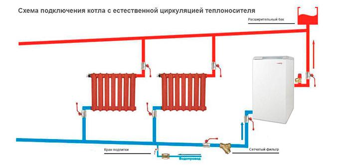 Схема подключения котла Протерм TLO