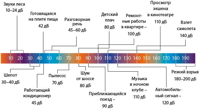 Уровень шума дБ для сравнения